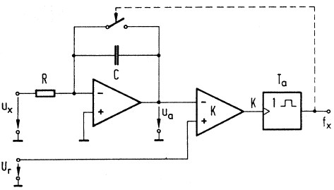 analog frequenz